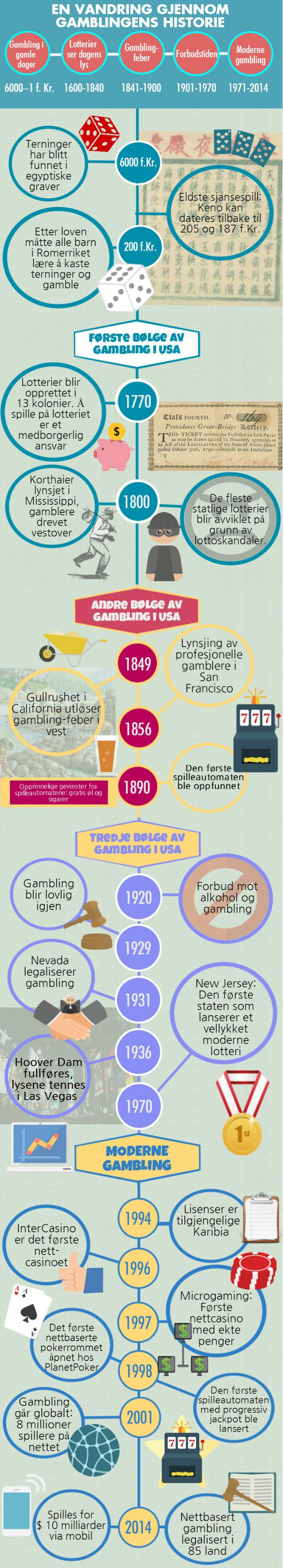 Gamblingens historie i grafisk detalj!