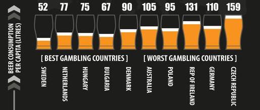 alkohol-og-gambling